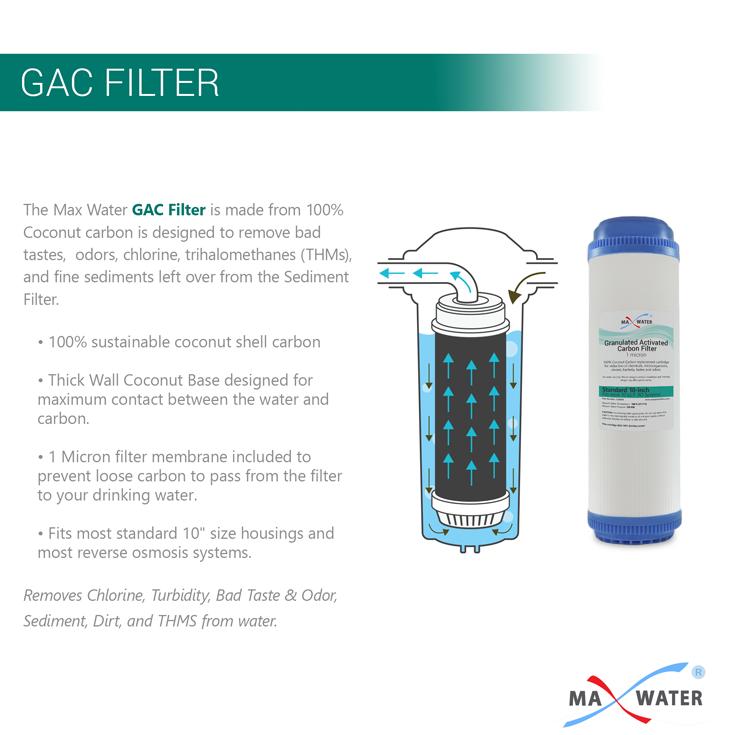 gac-filter